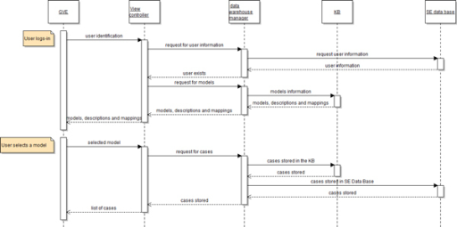 View controller sequence diagram.