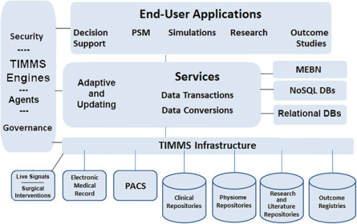 A schematic for organization of an ITS-PM. This diagram reorganizes many of the TIMMS components in a structure that will enable the secure interchange of information between data sources, database management systems, data analysis systems and end-user applications. (PSM patient-specific model; TIMMS therapy and imaging model management system; PACS picture archiving and communications system; MEBN multi-entity Bayesian network; NoSQL not only structured query language; DBs databases.