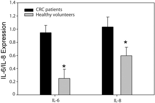 ELISA analysis IL-6 and IL-8 of colorectal cancer (CRC) patients and healthy volunteers (*p < 0.05).