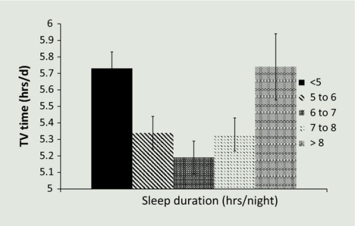 Association between sleep duration and TV viewing. Data are displayed as means ± SEM, adjusted for age, sex, cigarette smoking, alcohol intake, physical activity, self-reported chronic illness, disability, depressive symptoms, and body mass index.