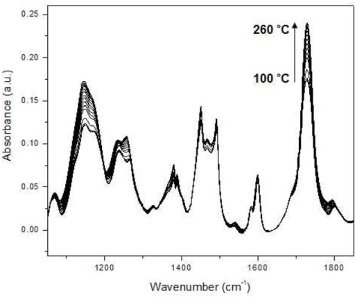 Temperature-dependent IR spectra of polystyrene-block-poly(n-pentyl methacrylate) (PS-PnPMA) measured during heating from 100 to 260°C at an interval of 5°C. (Reproduced with permission J. Mol. Struct. 2006, 799, 96–101, Copyright 2006, with permission from Elsevier).