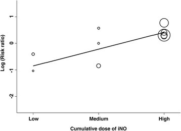 Bubble plot with fitted meta-regression line depicting the relationship between the risk of renal dysfunction and cumulative dose of inhaled nitric oxide (Ino).