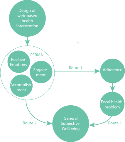 Schematic representation of how the design of a Web-based intervention can influence general subjective well-being following two different routes. Route 1 indicates the impact of design on adherence and thus on the focal health problem. Route 2 indicates how overall well-being is stimulated by elements of PERMA.