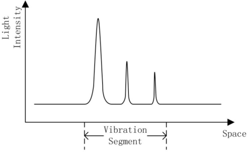 Figure1. Scattering curve of intrusion signal.