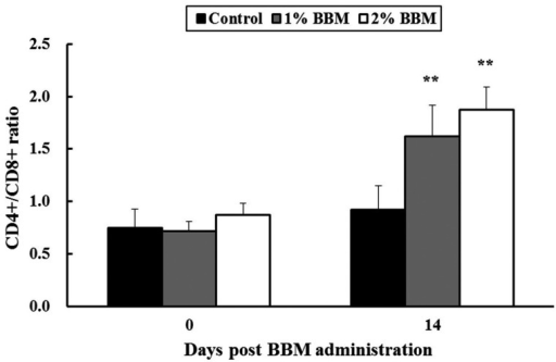 Effects of the biotite and bentonite mixture (BBM) on T lymphocyte subpopulations innormal pigs. After BBM administration to pigs for 2 weeks, peripheral bloodmononuclear cells (PBMCs) were isolated, and the CD4+/CD8+ Tlymphocyte ratio was evaluated using flow cytometry. The BBM group has a significantincrease in the CD4+/CD8+ T lymphocyte ratio compared with thecontrol group. The data are presented as the mean ± SD of 5 pigs per group.**P< 0.01 vs. control group.
