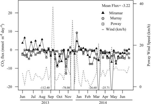 Time series of estimated CO2 flux (mmol m-2 day-1).The four negative values correspond to CO2 flux in Lake Poway that were below the range of the graph during strong wind events.