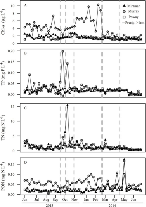 Time series for chlorophyll-a (chl-a), total phosphorous (TP), total nitrogen (TN), and particulate organic nitrogen (PON) for the three reservoirs.(A) chlorophyll-a (μg L-1), (B) TP (mg P L-1), (C) TN (mg N L-1), and (D) PON (mg N L-1). The vertical dashed lines represent dates that received >1 cm precipitation. Precipitation during our study period totaled 14.78 cm, and average annual precipitation in San Diego County is 26.26 cm.