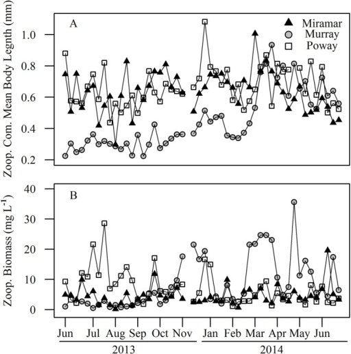 Time series for (A) Zooplankton community mean body length (mm) and (B) community biomass (mg L-1) for all three reservoirs.