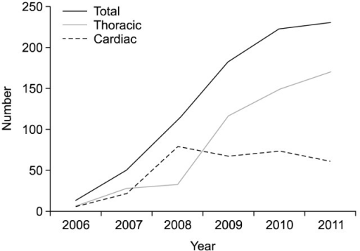 Annual trend of robotic thoracic and cardiovascular surgery. In the early period, explosive increase of robotic surgery was observed. The rate of increase reached to steady state after 2010.