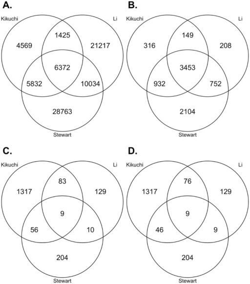 Overlap Between Proteomic Datasets.(A) Peptide overlap between proteomic datasets. (B) Protein overlap between proteomic datasets. (C) Differentially expressed protein overlap between proteomic datasets. D) Differentially expressed protein overlap between proteomic datasets, excluding proteins not sharing the same direction of change.