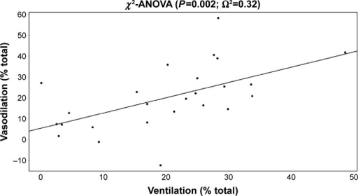 Correlation between ventilation and vasodilation.Notes: Ω2 is similar to R2 but for mixed models. Mixed models correct for the interdependence of lobes (five lobes in one patient).
