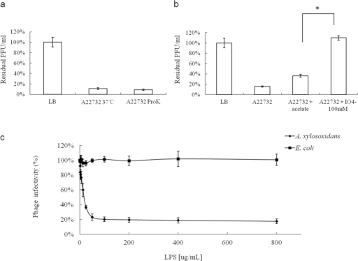 "Effects of different treatments applied to the host bacterium on phiAxp-2 adsorption, which is shown as residual pfu percentages.(a) Effect of proteinase K treatment on the adsorption of phiAxp-2 to A. xylosoxidans strain A22732. (b) Effect of periodate treatment on the adsorption of phiAxp-2 to A. xylosoxidans strain A22732. The controls (LB and ""A22732+ acetate""), untreated (A22732), and treated groups (""A22732+ ProtK"", treated with proteinase K; ""A22732+ IO4−"", treated with periodate) were tested for adsorption, as indicated on the x axes. Error bars denote statistical variations. Significance was determined with one-sample Student's t test when the treated and untreated groups were compared. *P < 0.05. (c) Inactivation of phiAxp-2 by LPS derived from A. xylosoxidans A22732. Percentage infectivity was determined after incubation for 1 h at 37 °C. Error bars denote statistical variations."