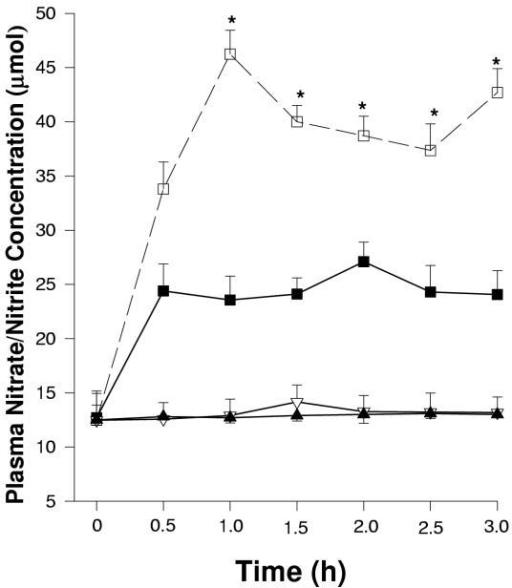 effect of semecarpus anacardium on plasma nitrates The effects of milk extract of semecarpus anacardium linn nut  in addition to its potent antibacterial effects,  plasma nitrite and nitrate levels.