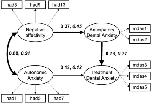 Structural model of the relation between negative affectivity, autonomic anxiety and the two factor version of the MDAS including standardised coefficients: Beijing and North-west England (italics). Wider arrows denote greater strength of relationship. Error terms omitted to simplify diagram.