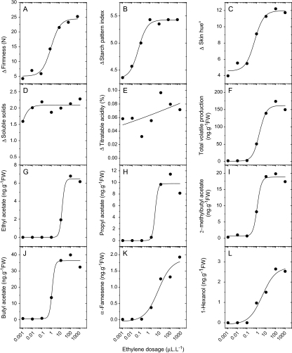 Response curves of different ripening characters for MdACO1as fruit treated with different concentrations of ethylene. Flesh firmness (A) starch pattern index (B), skin background colour (C), soluble solids concentration (D), titratable acidity (E), total volatiles (F), and individual volatiles (G–L). Each point depicts the mean of 14 fruit.
