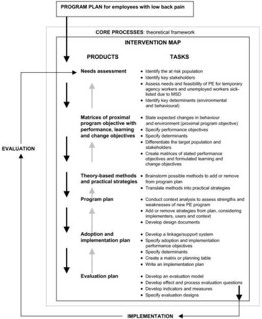 intervention mapping process intervention mapping proc open i