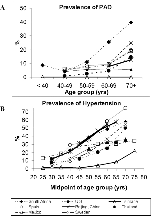 Prevalence of (A) Peripheral Arterial Disease (ABI<0.9) and (B) Hypertension (SBP≥140 and/or/ DBP>−90), among Tsimane and other populations.Data sources for ABI: urban China [67], urban Mexico [68], South Africa [28], southeast Spain [69], Sweden (Sigvant Birgitta pers comm), Thailand [70], United States [9]. Hypertension data for the same countries come from the World Health Organization Global Infobase, http://www.who.int/infobase/report.aspx. Note: x-axis represents midpoints of age intervals because of the different age intervals reported among studies (e.g. 30–39 vs. 35–44); Hypertension defined as SBP≥140 and/or DBP≥90 except for Sweden where SBP≥160 and/or DBP≥95.
