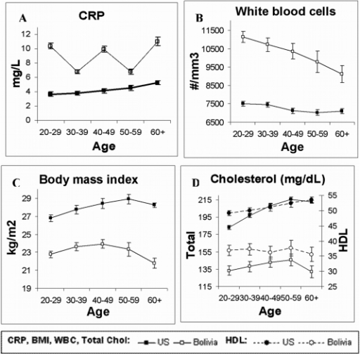 Comparison of cardiovascular disease risk factors among Tsimane and United States adults.Mean levels of (A) C-reactive protein (CRP, mg/L), (B) white blood cell (WBC) count (cells/mm3), (C) body mass index (BMI,kg/m2), (D) total and HDL cholesterol (mg/dL). Total cholesterol correlates strongly with low-density lipoprotein (LDL) among both Tsimane (r = .82, p<.0001) and US (r = .91, p<.0001), and with triglycerides (Tsimane: r = .48, p<.0001; US: r = .43, p<.0001), and so are not illustrated here. See Table 6 for further details.