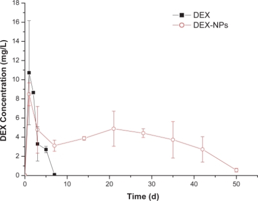 DEX concentrations in vitreous after intravitreal injection in rabbits of (▪) DEX and (○) DEX-NPs (mean ± SD, n = 3).Abbreviations: DEX, dexamethasone; DEX-NPs, dexamethasone-loaded PLGA nanoparticles; PLGA, Poly(lactic acid–co-glycolic acid); SD, standard deviation.