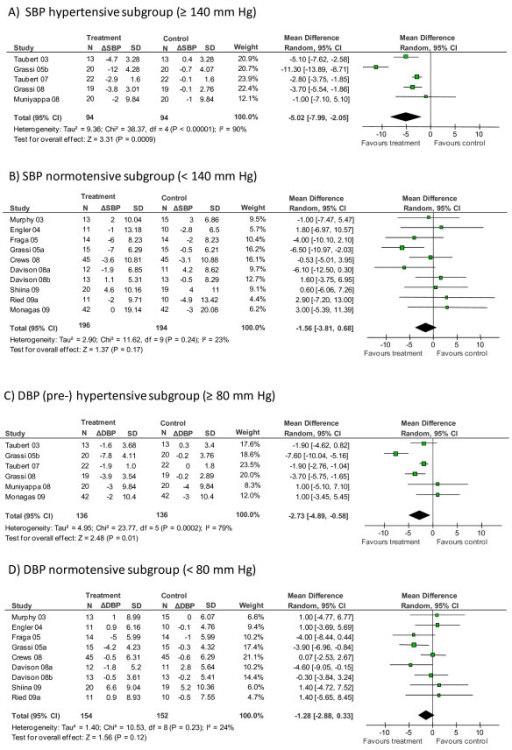 Subgroup meta-analysis of the effect of chocolate/cocoa on (A) systolic blood pressure of hypertensive subjects (≥ 140 mmHg at baseline) or (B) 'normotensive' subjects (< 140 mmHg at baseline) and on (C) diastolic blood pressure of (pre-)hypertensive subjects (≥ 80 mmHg) or (D) 'normotensive' subjects (< 80 mmHg). See Figure 2 legend for abbreviation definitions.