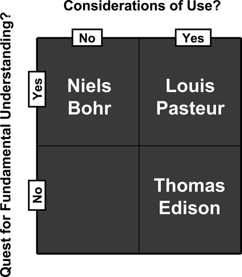 Quadrant model of research motivations proposed by Stokes.15
