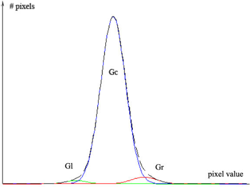 Gaussian mixture model. The figure shows the mixture model assumed to segment the liver parenchyma (center gaussian), vessels (right gaussian) and nodules (left gaussian).