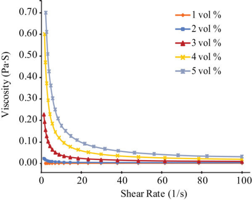 Viscosity as a function of shear rate in Al2O3-water nanofluids at the volume concentration from 1 to 5% (after 2 weeks).