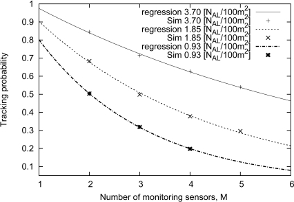 Comparison between the approximate formula and simulation results : Effect of the number of monitoring sensors.