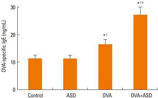 Serum OVA-specific IgE level. OVA-specific IgE levels were significantly increased in the OVA and OVA+ASD groups as compared with the control and ASD groups. The concentration of OVA-specific IgE was also significantly increased in the OVA+ASD group as compared with the OVA group. *P<0.05 vs. the control group, †P<0.05 vs. the ASD group, ‡P<0.05 vs. the OVA group. ASD, Asian sand dust; OVA, ovalbumin.
