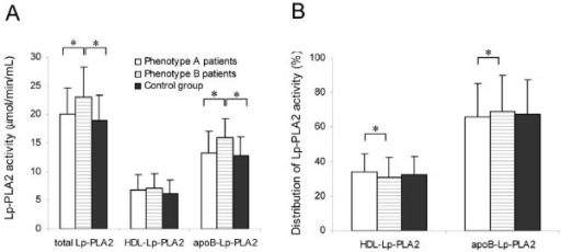 Lp-PLA2 activity. Enzymatic activity (A) and relative distribution between HDL and apoB-containing lipoproteins (B) of Lp-PLA2 in control subjects and patients with type 2 diabetes classified according their LDL subfraction phenotype. * indicates P < 0.05.