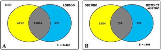 Venn diagram representation of total number of GO classes present in OBO file 'gene_ontology_edit.obo' (01.02.2012) and OBO file (01.04.2010) from agriGO. Figure 4A: Venn representation of number of non obsolete GO classes from OBO file and agriGO. Figure 4B: Venn representation of number of obsolete GO classes in OBO file and distinct non obsolete GO classes in agriGO.