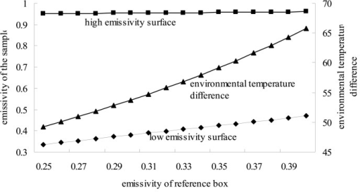 Effects of εr on the calculated emissivity.