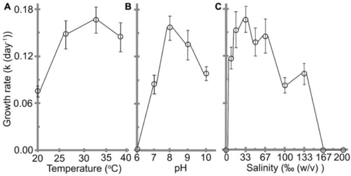 Effects of (A) temperature, (B) pH, and (C) salinity on the growth rate of H. hongdechloris. Error bars represent SE (n = 8).