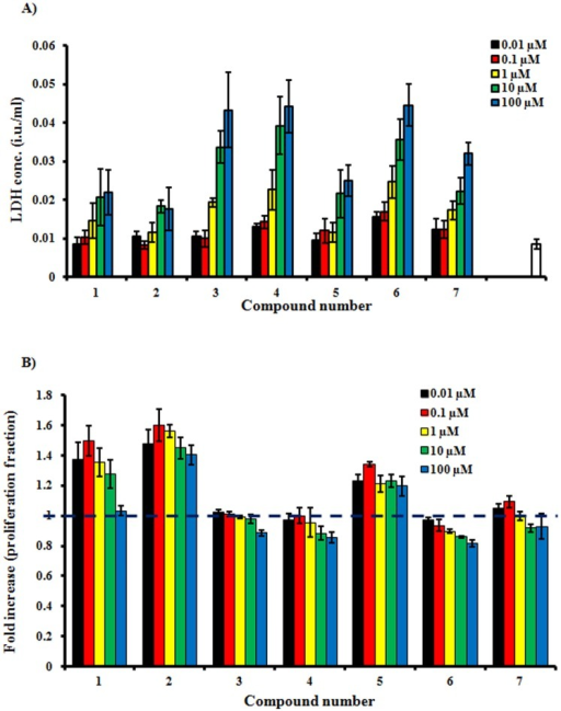 Assessing the estrogenic properties of compounds isolated from S. japonica in estrogen dependent MCF-7 cell line.Sub-cytotoxic concentrations of the isolated compounds were determined using LDH leakage assay (A); and proliferative effect was determined using SRB assay (B).