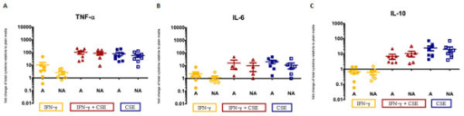 Supernatant cytokine level change relative to plain for pro- and anti-inflammatory cytokines TNF-α (A), IL-6 (B) and IL-10 (C). Error bars represent the standard error of the mean. Cultures of atopic and non-atopic AMNCs were plated at 5x106 cells per condition. Following 5.5 hours incubation with either plain media, 1 μg/ml IFN-γ, or 1 μg/ml IFN-γ and 10 ng/ml CSE, supernatants were collected and analyzed. A=high atopic risk, NA=low atopic risk. Each condition/atopic risk group contains a minimum of 6 samples.