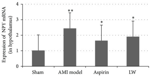 Effect of Ligusticum wallichii on the NPY mRNA expression in the hypothalamus of AMI rats. Quantitative RT-PCR was performed. The NPY mRNA expression was significantly upregulated 1w after AMI versus sham group (**P < 0.01). Ligusticum wallichii and aspirin inhibited the hypothalamus NPY mRNA expression versus AMI group (*P < 0.05), but there were no remarkable differences between LW group and aspirin group.