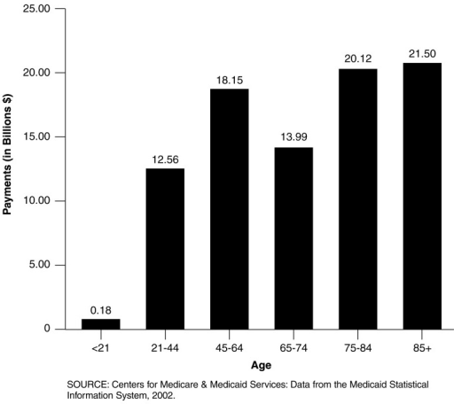 Medicaid Payments for Dually Eligible Enrollees, by Age: Federal Fiscal Year 2002