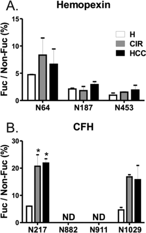 Core fucosylation inpooled samples of healthy controls (H), cirrhosis(CIR), and HCC patients. Core fucosylation of (A) hemopexin and (B)CFH was analyzed following endoglycosidase F2/F3 treatment. Relativeabundance of each fucosylated glycoform, quantified as area of precursorion XIC peak, is presented as a percent of its nonfucosylated counterpart.The position of the glycosylation site in the protein sequence isshown below the corresponding group of bars representing three patientgroups. Results are shown as mean ± SD; ∗, P < 0.05 vs H; ND, nondetectable.