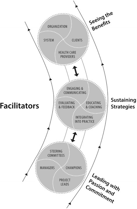 Facilitators of spread (close-up from model of spread in Figure1).