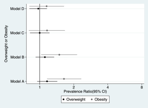 Prevalence ratio of overweight and obesity.Young Lives Study, 3° round younger cohort. Model A: crude exposure-outcome estimation. Model B: only adjusted for age, birth weight, total meals previous day and physical activity. Model C: only adjusted for maternal education, paternal education, maternal weight, location and wealth index. Model D: adjusted for all the co-variables.