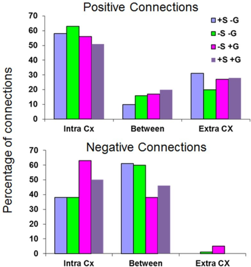 Categorization of positive and negative human connections.Percentages of significant connections into the 'Intra Cx' (between two cortical ROIs), the 'Extra-Cx' (between two non-cortical ROIs) and the 'Between' (between cortical and non-cortical ROIs) categories. Top. Positive connections. Bottom. Negative connections.