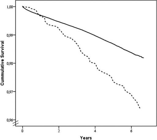 Survival function at mean of covariates, adjusted for gender, age, number of visits, year of entrance and mental and behavioural disorders at discharge. Dashed line indicates the alcohol use disorder group, and black line the comparison group, p<0.0001.