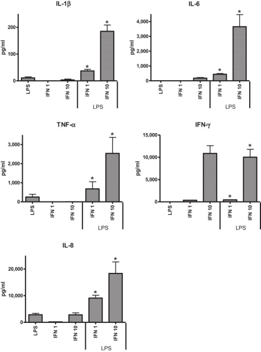 Effects of IFN-γ, 1 ng ml−1 (IFN 1) or 10 ng ml−1 (IFN 10) on cytokine responses of THP-1 cells to LPS (50 ng ml−1).