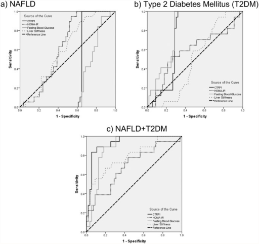 ROC curves for CTRP1, HOMA-IR, FBG, and liver stiffness are represented for a) NAFLD; b) T2DM; and c) NAFLD+T2DM patients.