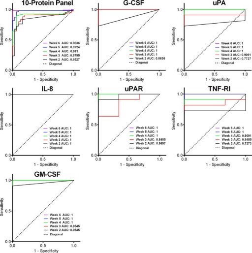 ROC curves of the 10-protein panel and six individual proteins at each time point after cancer cell injection using the self-referenced differential method. Some curves with AUC = 1 are invisible due to overlap with other curves. Unlike for the absolute threshold, no ROC curves were plotted for weeks −1 and 0 because they are not meaningful.