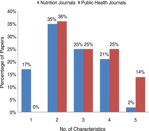 Number of Action-Oriented Research Characteristics in Nutrition Papers by Journal Type (N=80)
