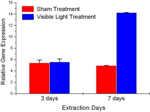 Relative expression of Tyrosinase gene expression in Visible Light-Exposed Skin Explants.Human abdominal skin biopsies were exposed to Visible light (150 J.cm-2 at day 1, 2, 3, 6, 7). Graph illustrates the relative expression in explants harvested day 3 and day 7 respectively.