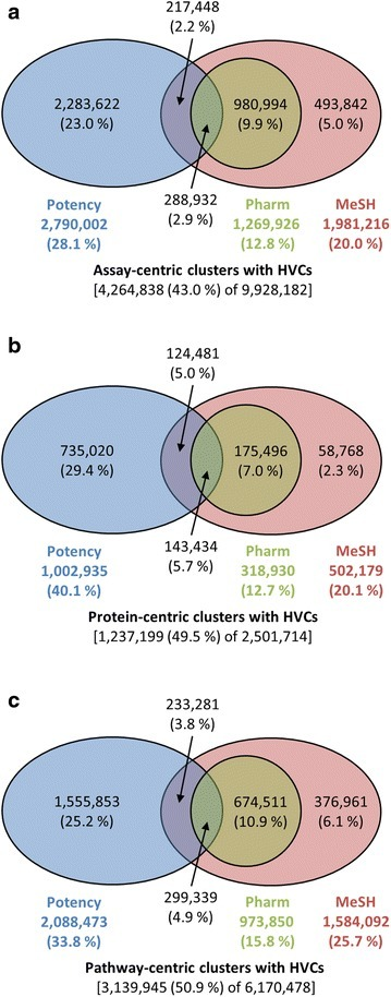 "The number of the PubChem SAR clusters with high-value compounds (HVCs). The HVCs have high potencies (blue), MeSH annotations (red), or ""Pharmacological Action"" annotations (green). Panelsa, b, and c are for assay-, protein-, and pathway-centric clusters. Numbers in parentheses indicate the percentages relative to the respective total cluster counts."