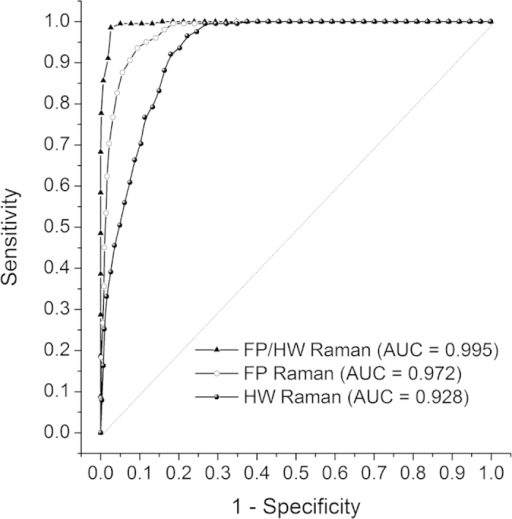 Receiver operating characteristic (ROC) curves for separating ESCC fromnormal esophageal tissue for the training dataset (80% of the totaldataset).The areas under the ROC curves (AUC) are 0.972, 0.928 and 0.995,respectively, using the FP, HW and the integrated FP/HW Ramantechniques.