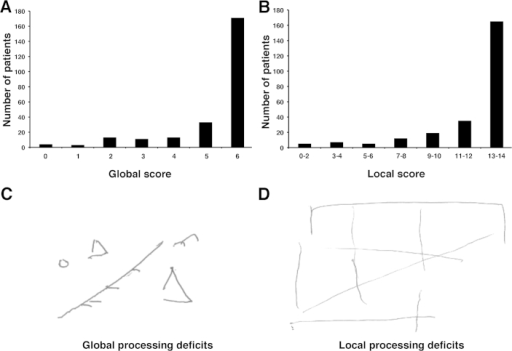 Distribution of (A) global and (B) local processing scores in the performance on the BCoS Complex Figure Copy Test in the studied group of patients (n = 248). Examples of patients' performance on BCoS Complex Figure Copy consistent with diagnosis of (C) global and (D) local processing deficits.